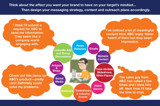 target-mindset